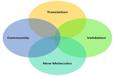 Community, Translation, Validation, New Molecules